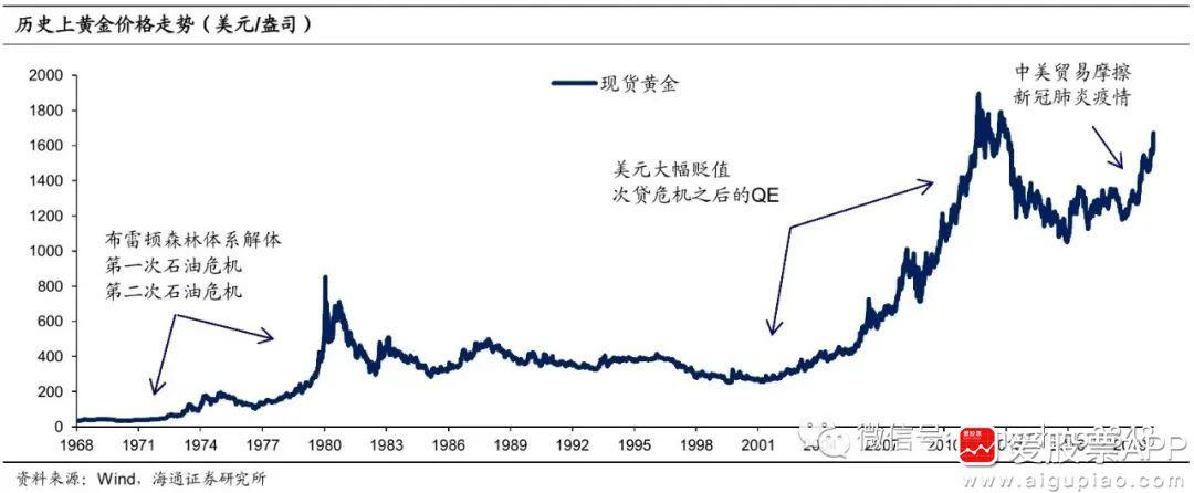 1盎司黄金多少钱_海通宏观:黄金价格还会继续上涨吗?-研报精选-爱股票